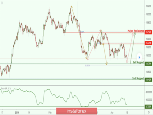 XAG/USD approaching support, potential bounce!