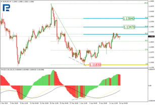 Fibonacci Retracements Analysis 16.04.2019 (EURUSD, USDJPY)