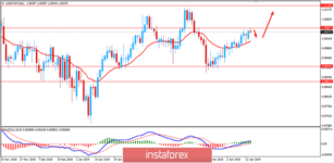 Fundamental analysis of USD/CHF for April 16, 2019