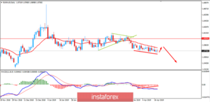EUR/AUD Fundamental Analysis for April 18, 2019
