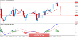 Fundamental Analysis of AUD/JPY for April 19, 2019