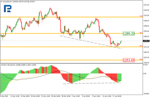 Fibonacci Retracements Analysis 22.04.2019 (GOLD, USDCHF)