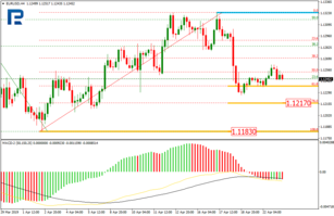 Fibonacci Retracements Analysis 23.04.2019 (EURUSD, USDJPY)