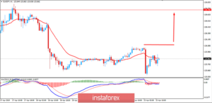 Fundamental Analysis of EUR/JPY for April 23, 2019
