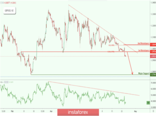 GBP/USD facing strong bearish pressure after breaking key support, big upcoming drop!