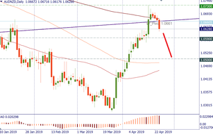 AUD/NZD: time for a correction