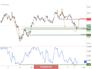 CAD/JPY bounced off its key support where we expect to see a further rise!