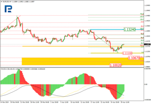 Fibonacci Retracements Analysis 30.04.2019 (EURUSD, USDJPY)