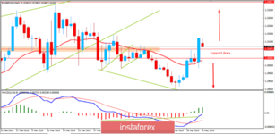 Fundamental Analysis of GBP/USD for May 6, 2019