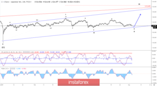 Elliott wave analysis of EUR/JPY for May 3 - 2019