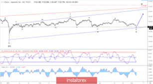 Elliott wave analysis of EUR/JPY for May 6, 2019