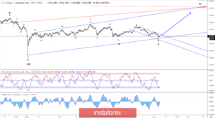 Elliott wave analysis of EUR/JPY for May 7, 2019