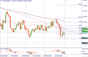 AUD/USD: a bet on the stronger greenback