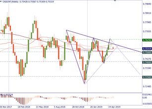 CAD/CHF: long-term trade