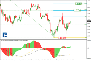 Fibonacci Retracements Analysis 07.05.2019 (EURUSD, USDJPY)