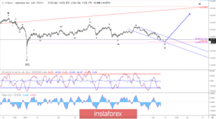 Elliott wave analysis of EUR/JPY for May 8, 2019