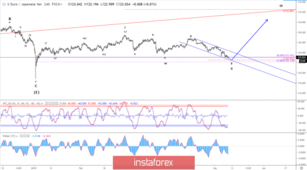Elliott wave analysis of EUR/JPY for May 9, 2019