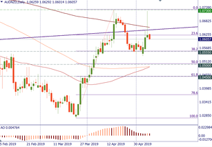 AUD/NZD failed at resistance