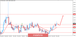 Fundamental analysis of EUR/AUD for May 10, 2019