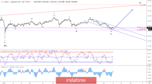 Elliott wave analysis of EUR/JPY for May 13, 2019