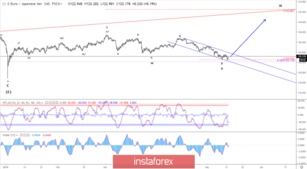 Elliott wave analysis of EUR/JPY for May 14, 2019