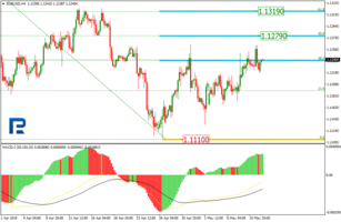 Fibonacci Retracements Analysis 14.05.2019 (EURUSD, USDJPY)