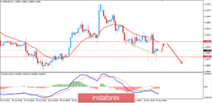 Fundamental analysis of GBP/USD for May 14, 2019