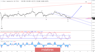 Elliott wave analysis of EUR/JPY for May 15, 2019