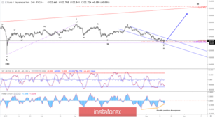 Elliott wave analysis of EUR/JPY for May 16 - 2019