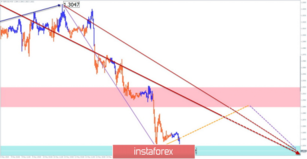 Simplified wave analysis and forecast for GBP/USD and USD/JPY on May 16