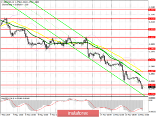 GBP/USD: plan for the US session on May 16. The pound continues to move down, forming more bullish divergences