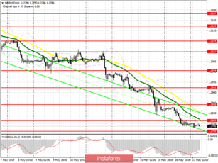 GBP/USD: plan for the European session on May 17. Pound buyers are waiting for the right moment
