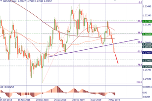 GBP/USD may lose more