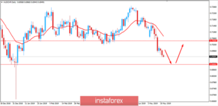 Analysis of AUD/CHF for May 17, 2019: AUD loses momentum