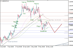 USD/CHF: developing 'Flag' pattern