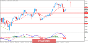 Analysis of USD/CHF for May 17, 2019: USD to sustain bullish momentum
