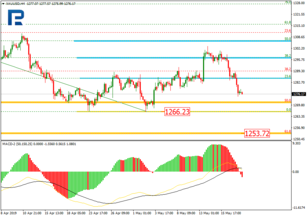 Fibonacci Retracements Analysis 20.05.2019 (GOLD, USDCHF)