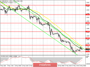 GBP/USD: plan for the American session on May 20. Buyers are trying to start at least some correction