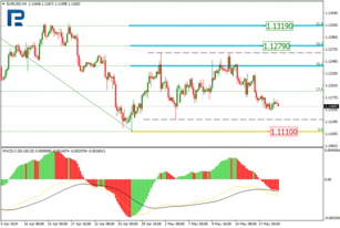 Fibonacci Retracements Analysis 21.05.2019 (EURUSD, USDJPY)