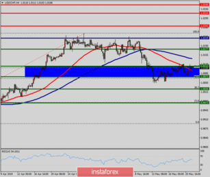 Technical analysis of USD/CHF for May 21, 2019