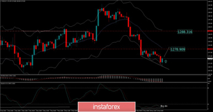 Analysis of Gold for May 21, 2019