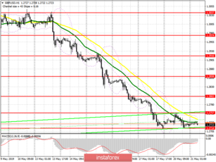 GBP/USD: plan for the European session on May 21. The pound is preparing for a new wave of decline