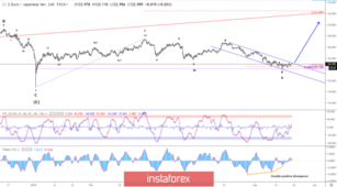 Elliott wave analysis of EUR/JPY for May 21 - 2019