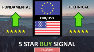 EUR/USD 5 Star Buy Signal | Fundamental + Technical Analysis