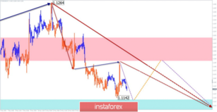 Simplified wave analysis and forecast for EUR/USD and AUD/USD on May 22
