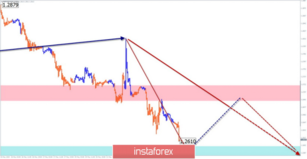 Simplified wave analysis and forecast for GBP/USD and USD/JPY on May 23