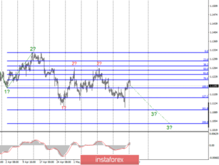 Wave analysis of EUR / USD and GBP / USD for May 27. We are waiting for the new fall of the euro and pound sterling
