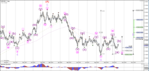 Weekly Wave Analysis EUR/USD, GBP/USD, USD/JPY 15 October 2018