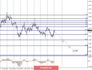 Wave analysis of EUR/USD and GBP/USD for June 3. European currencies show signs of life