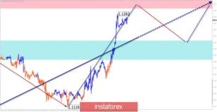 Simplified wave analysis and forecast for the currency pairs EUR/USD, GBP/USD, and AUD/USD on June 4